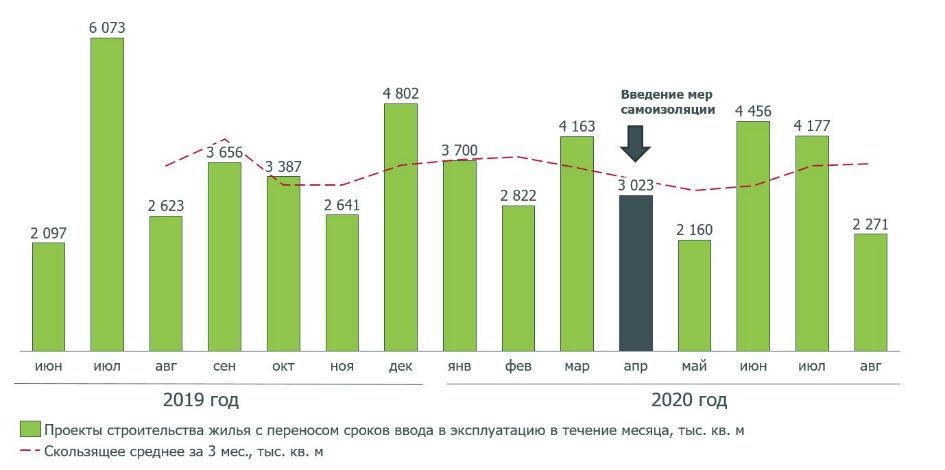 Перенос планируемых сроков ввода в эксплуатацию многоквартирных домов, тыс. кв. м
