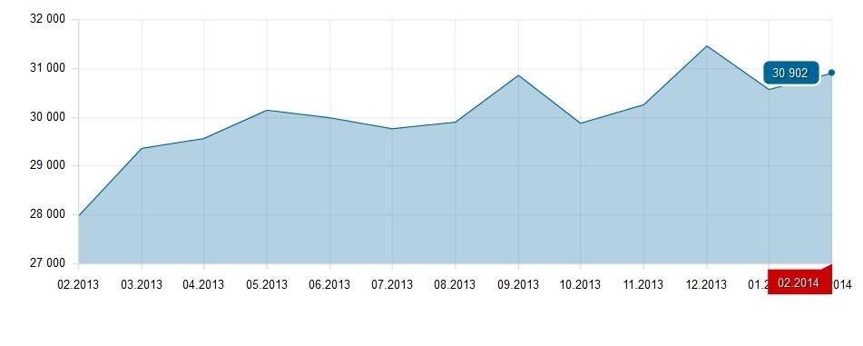 Средняя цена аренды 1-комнатной квартиры в месяц, в рублях