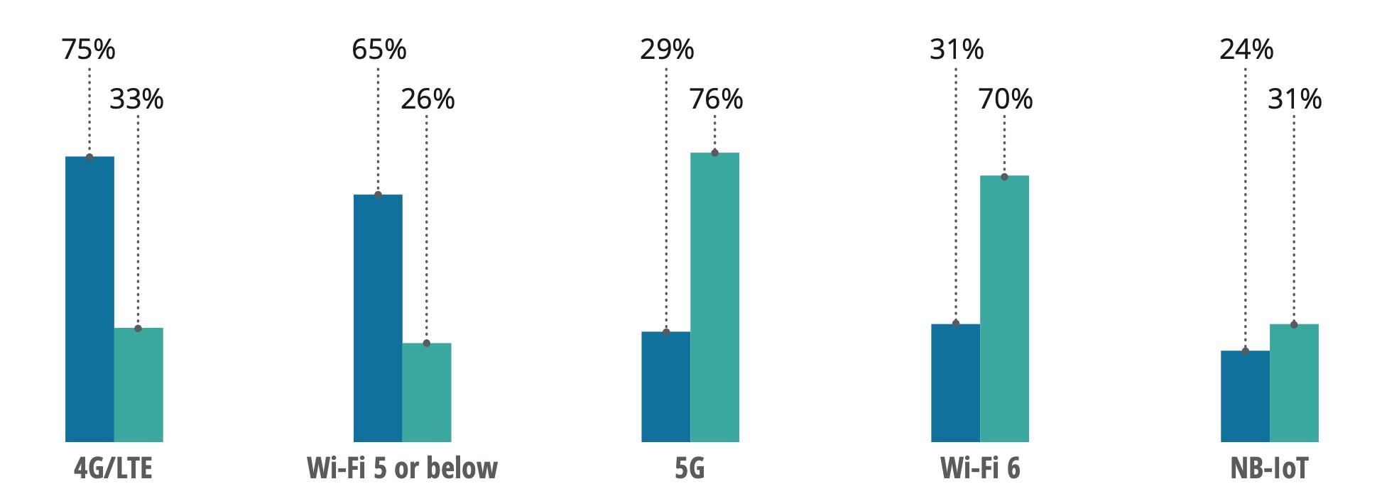 Как будет расти проникновение сетей 5G и Wi-Fi 6 в ближайшие три года