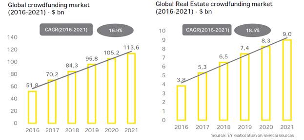 Слева: рынок краудфандинга растет, прирост год от года (CAGR) — 16,9%. Справа:рынок краудфандинга недвижимостирастет, прирост год от года (CAGR) — 18,5%
