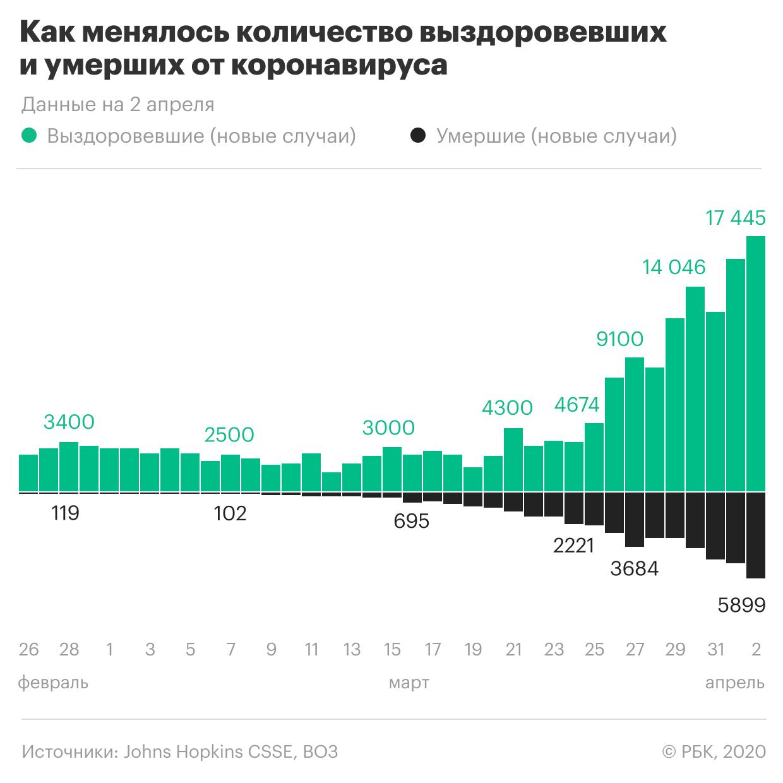 СМИ узнали о полной оплате Вашингтоном помощи из России