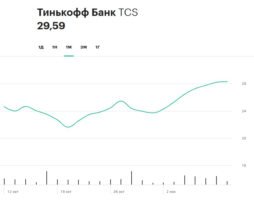 Динамика акций TCS Group за последний месяц
