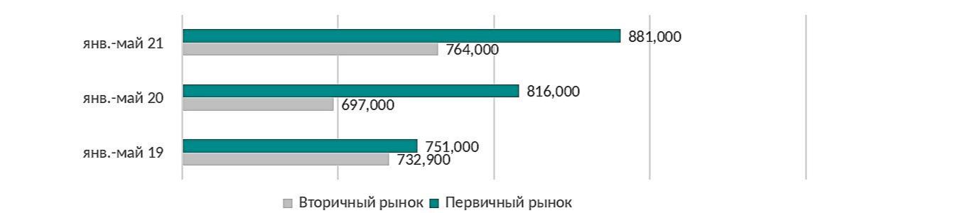 Динамика цен сделок на рынке квартир и апартаментов стоимостью свыше $1 млн, руб./кв.м