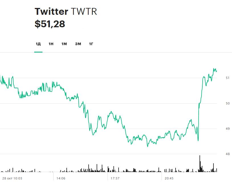 Динамика акций Twitter за 24 часа 28 октября 2020 года