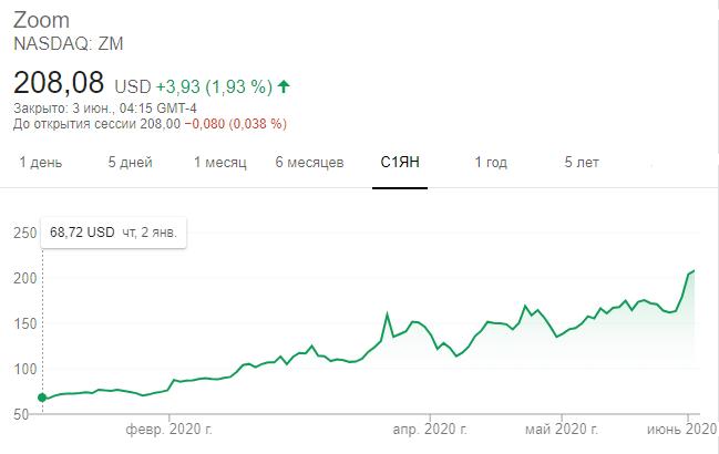 Динамика акций Zoom с 1 января по 2 июня 2020 года