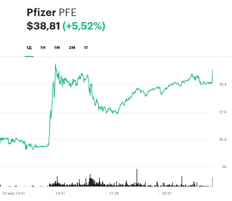 Динамика акций Pfizer на торгах 22 июля