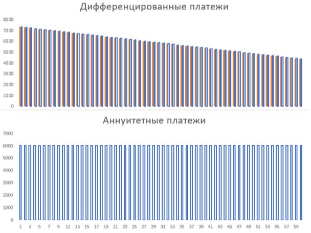 На графике показана разница между аннуитетными и дифференцированными платежами