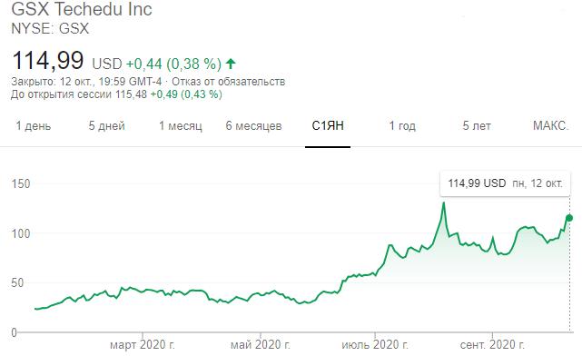 Динамика GSX Techedu Inc на Нью-Йоркской бирже (NYSE) с начала 2020 года
