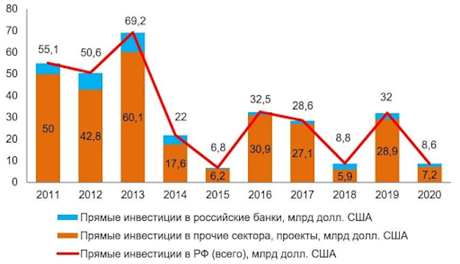 Меньше всего прямых иностранных инвестиций было в 2015 году— $6,8 млрд. Максимум— в 2013 году: $69,2 млрд