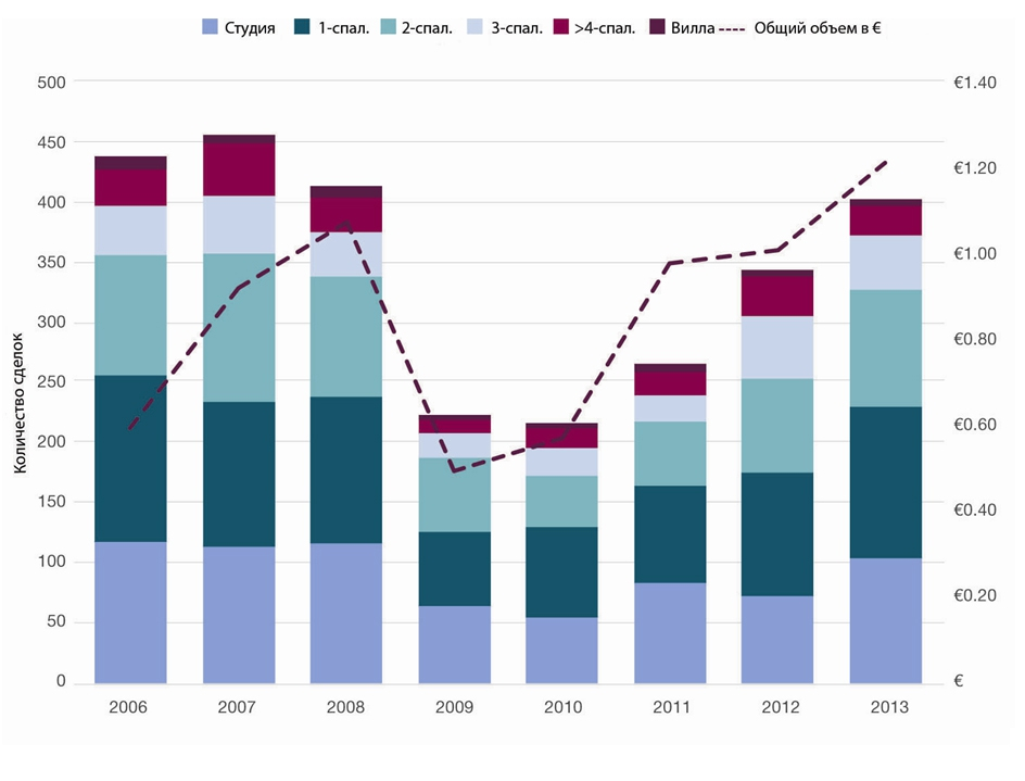 Вторичные продажи в Монако: количество сделок увеличивается