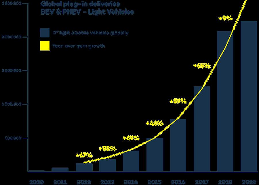 График роста продаж электромобилей в мире