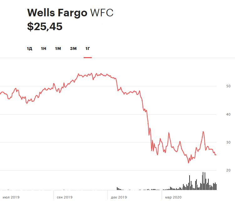 Динамика акций Wells Fargo за 12 месяцев