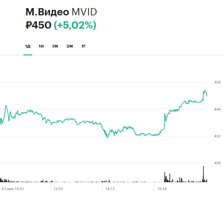 Динамика акций «М.Видео» на торгах 23 июля