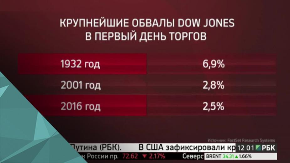 Рекордное падение индекса Dow Jones