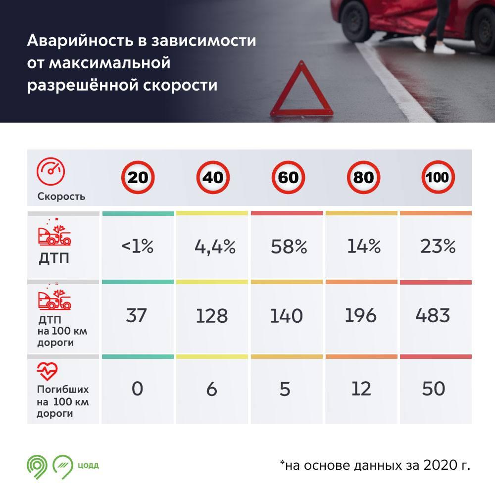 Власти Москвы рассказали, где в столице происходит больше всего аварий