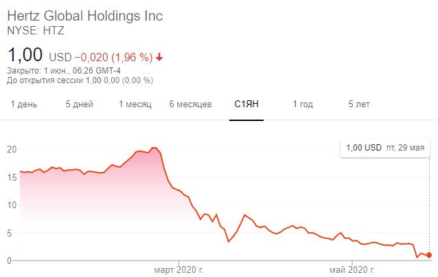Динамика акций Hertz с начала 2020 года по состоянию на 13:46 мск 1 июня