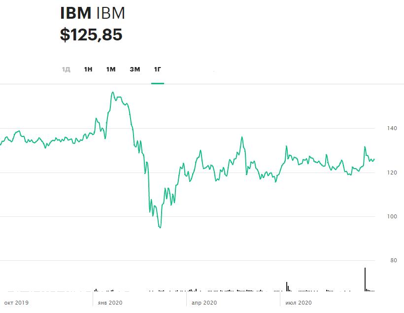 Динамика акций IBM за 12 месяцев