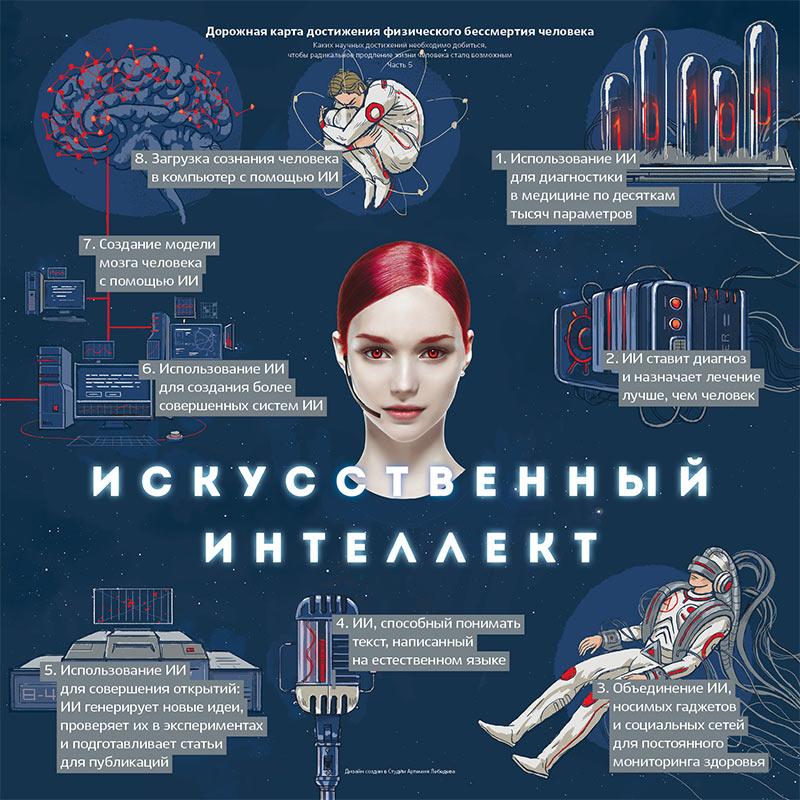 Продление жизни человека с помощью искусственного интеллекта