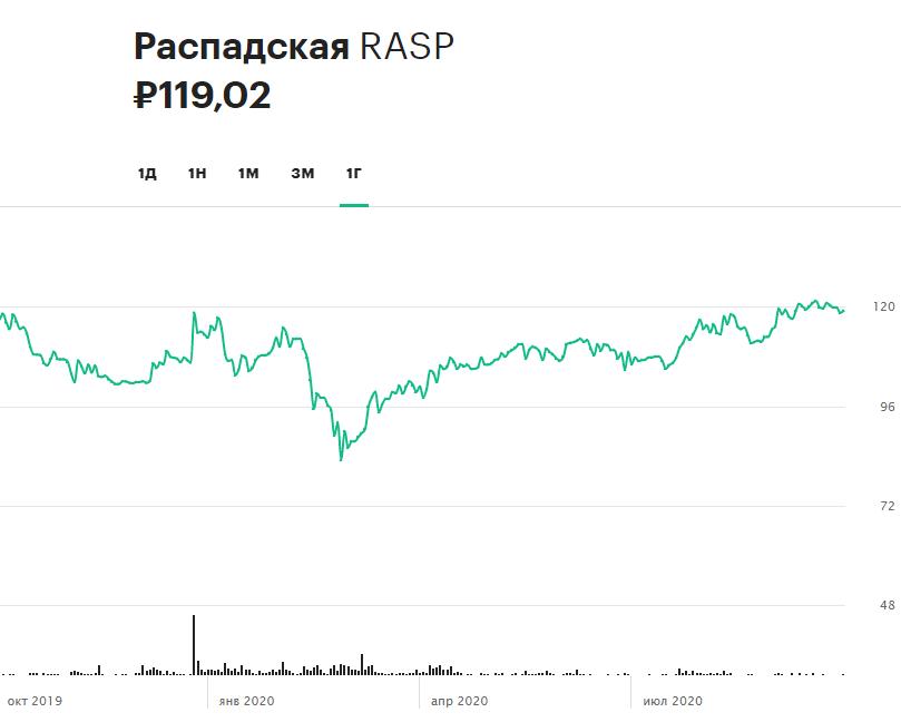 Динамика акций «Распадской» за 12 месяцев