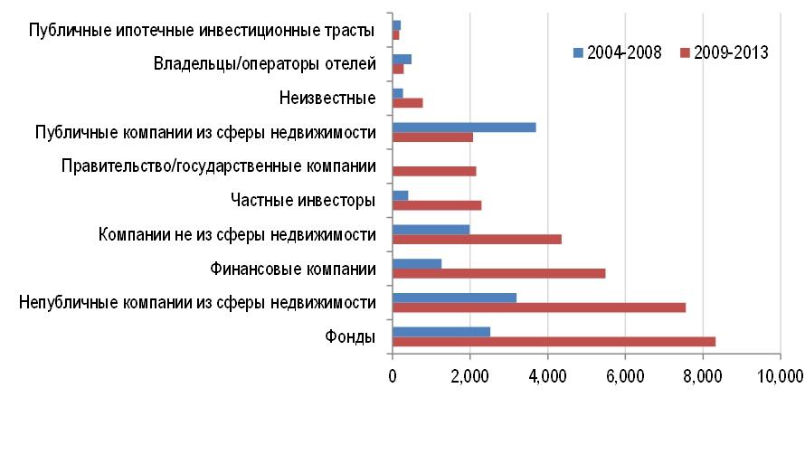 Инвестиции по типам инвесторов в России: до и после кризиса (млн долл.)