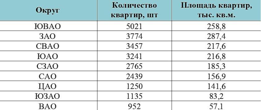 Предложение квартир в новостройках по округам Москвы, май 2021 года