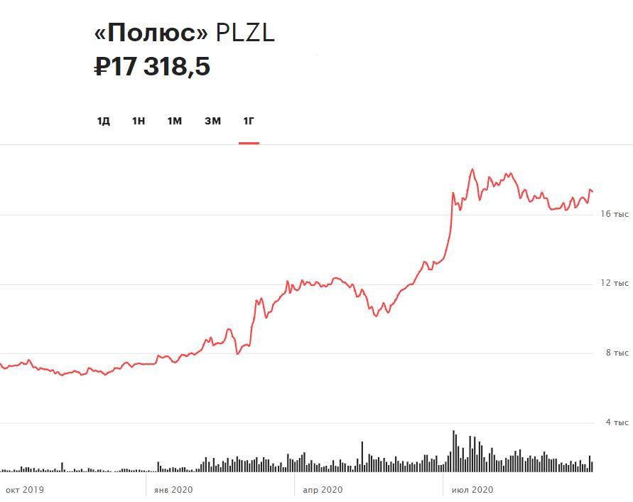 Динамика акций «Полюса» за 12 месяцев