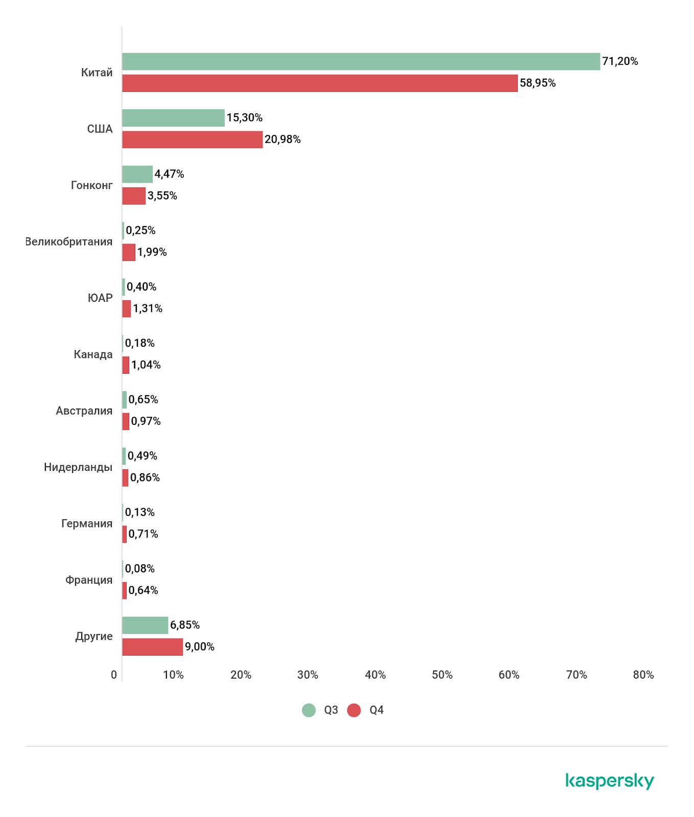 Распределение DDoS-атак по странам в третьем и четвертом кварталах 2020 года