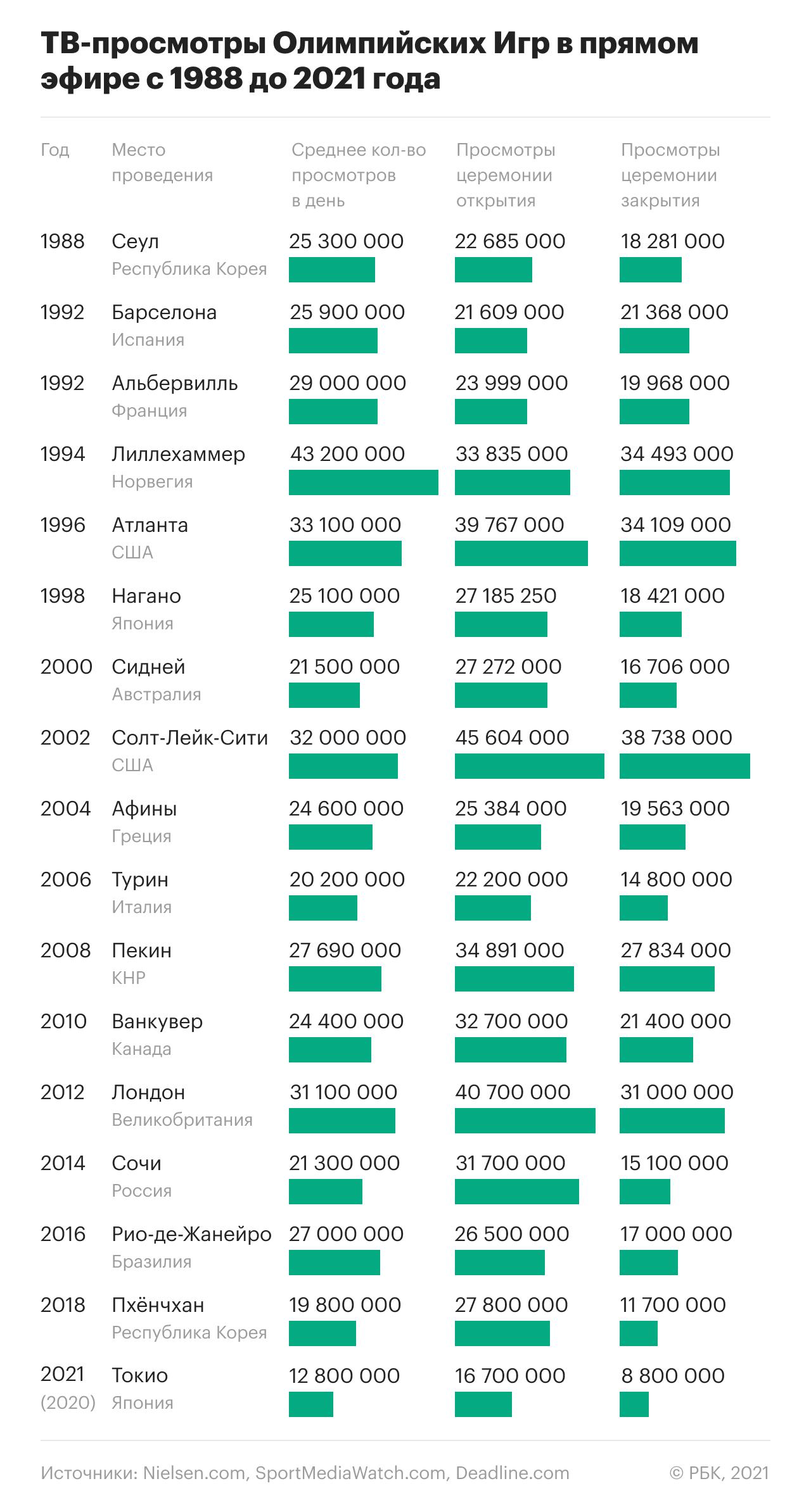 У токийских Игр количество ТВ-просмотров одно из самых низких за всю историю современной Олимпиады
