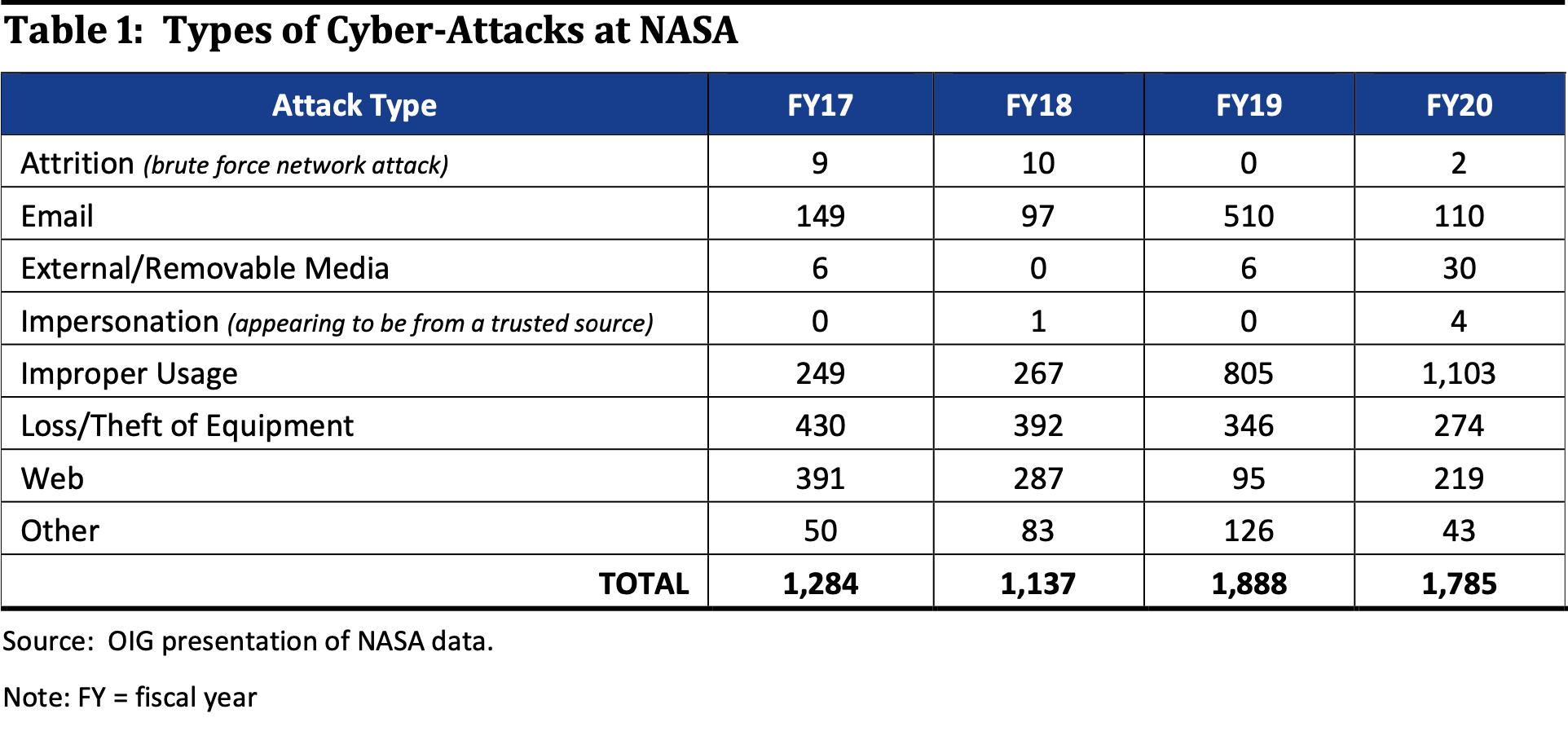 Количество кибератак на NASA увеличилось с 2017 года