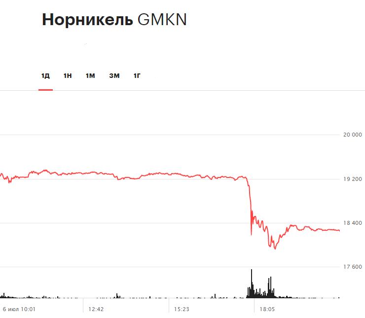 Динамика акций «Норникеля» на торгах 6 июля