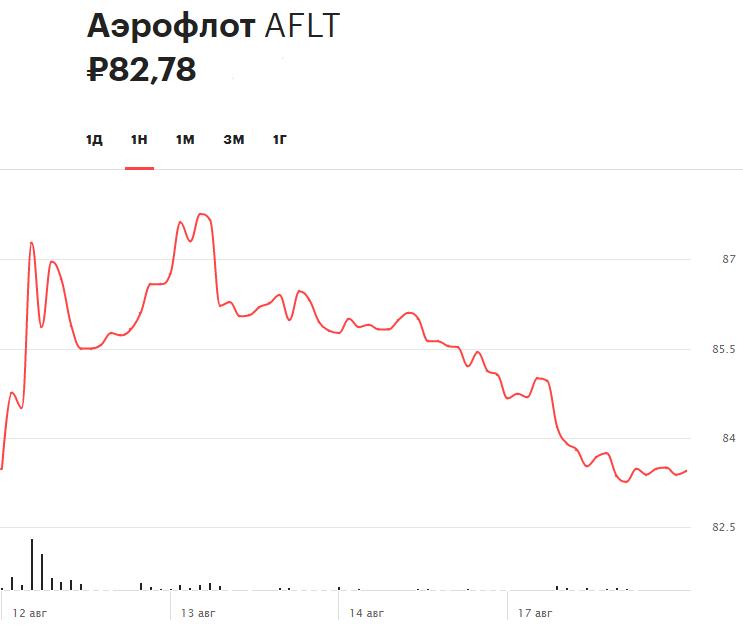 Динамика акций «Аэрофлота» за неделю (стоимость по состоянию на 10:20 мск 19 августа)