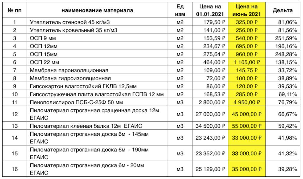 Сравнение цен от поставщиков на основные материалы для производства на начало 2021 года и июнь 2021 года