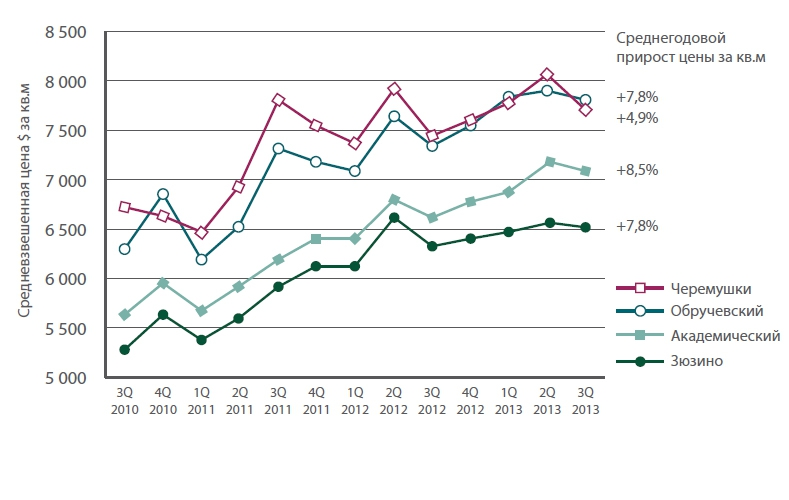Квартиры в шаговой доступности от офиса Газпрома в среднем дорожают на 8% в год