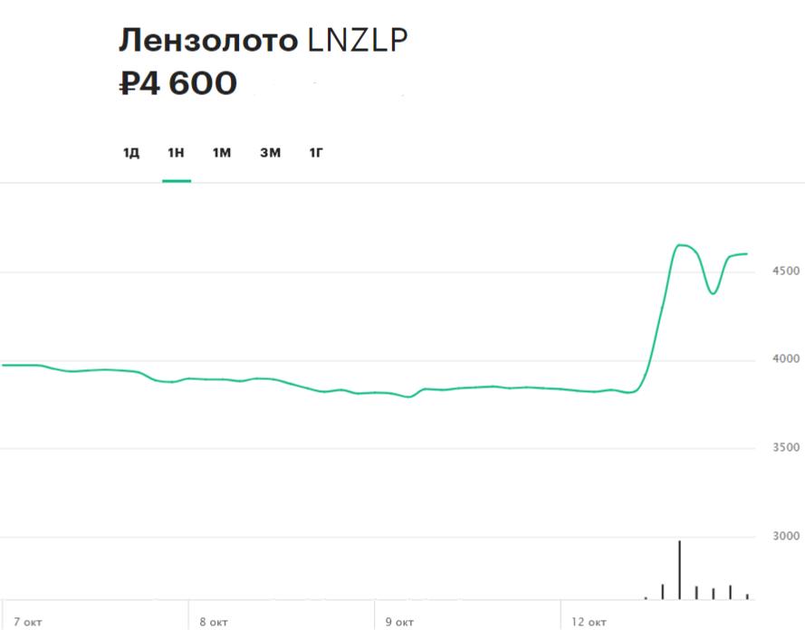 Недельная динамика привилегированных акции компании «Лензолото»