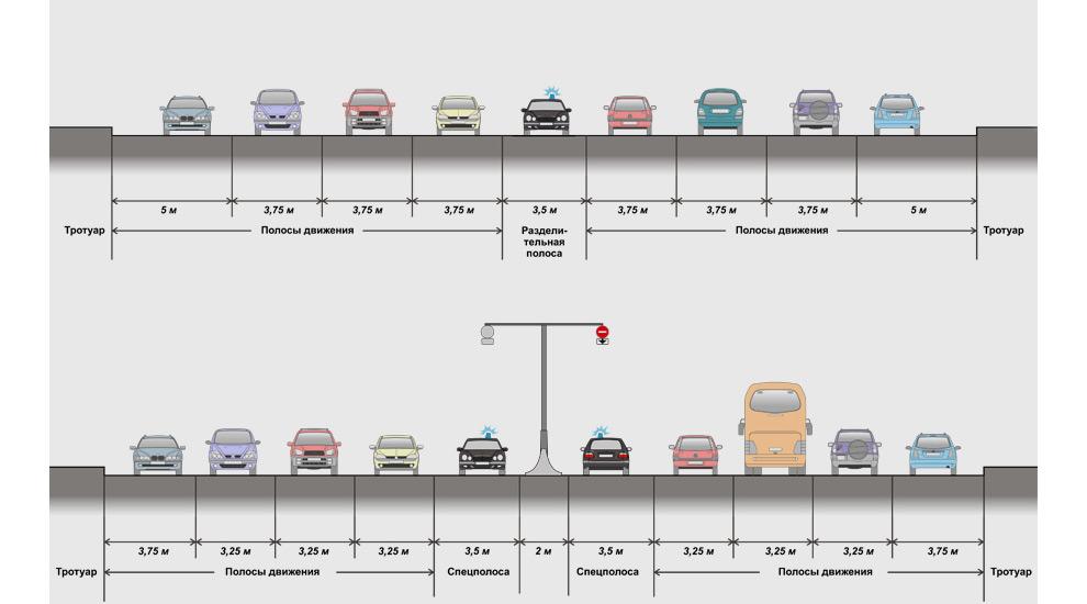 Руководитель экспертного центра Probok.net Александр Шумский предложил сделать на Кутузовском отдельные полосы для спецтранспорта.