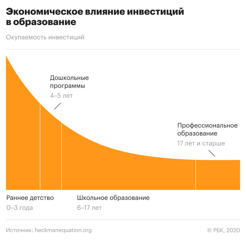 Кривая Хекмана