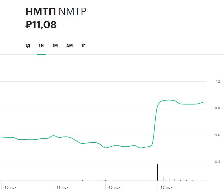 Динамика акций НМТП за последнюю неделю