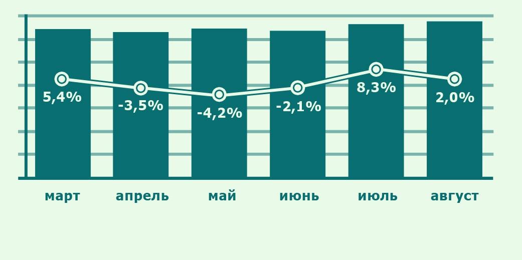 Динамика изменения спроса на квартиры в Москве