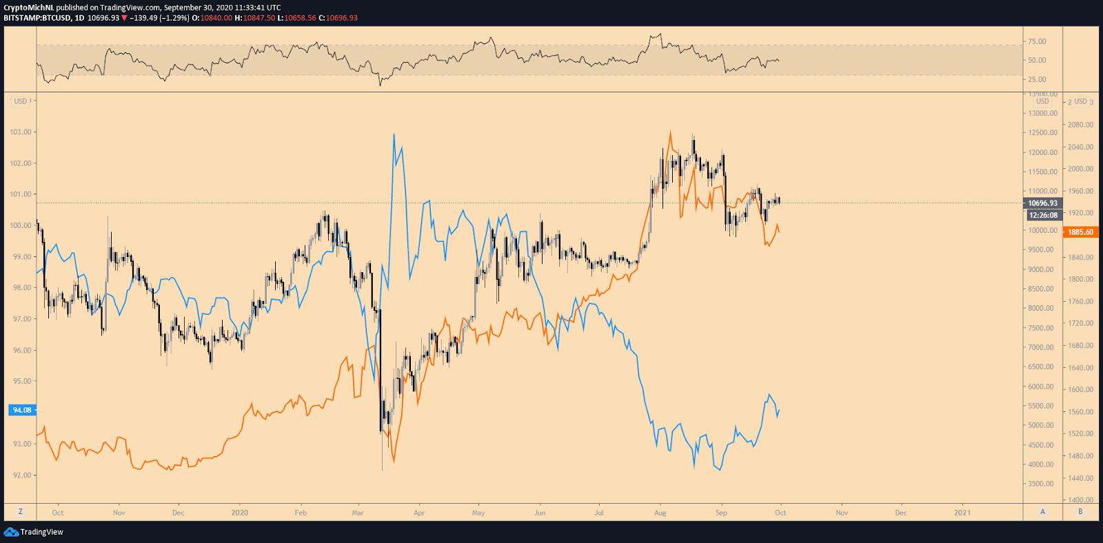 График котировок биткоина (черный), золота (оранжевый) и индекса DXY (синий)