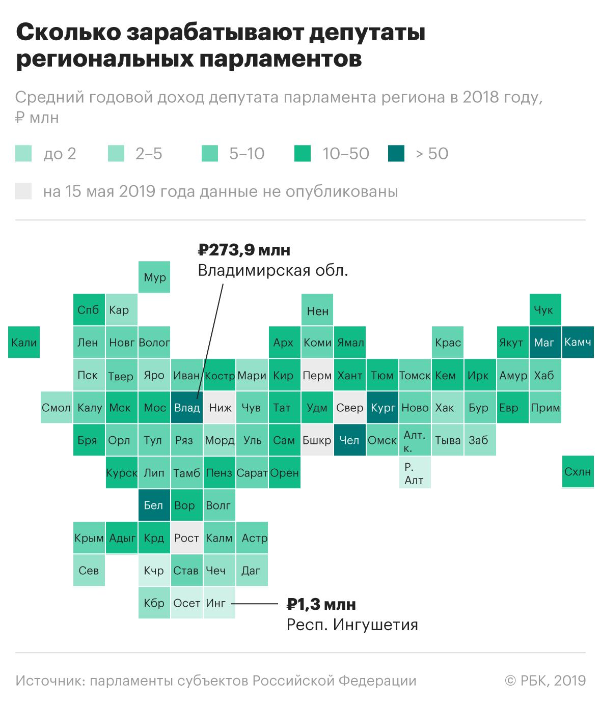 У 60 региональных депутатов оказался доход ниже прожиточного минимума