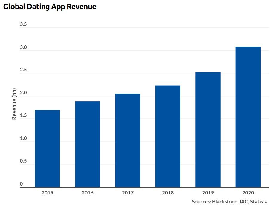 Динамика роста выручки маркетплейсов знакомств