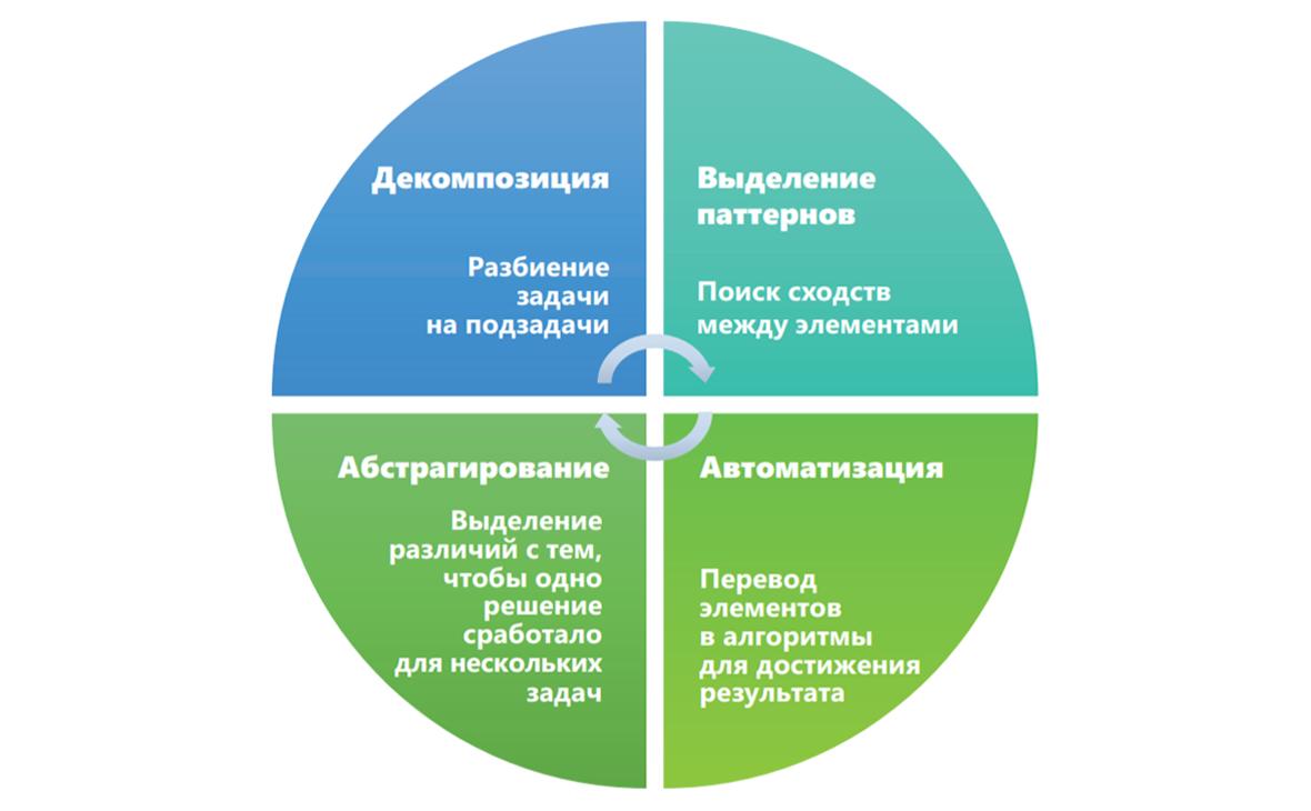 Четыре основных компонента вычислительного мышления