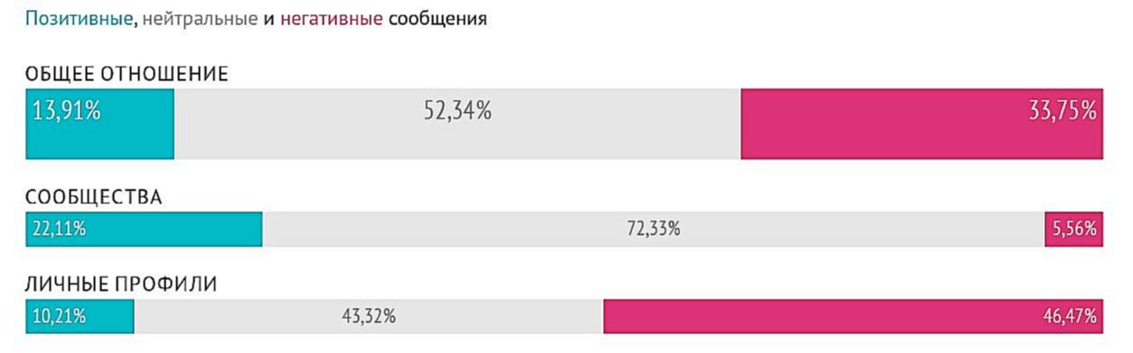 Тональность оценки программы реновации москвичами— пользователями социальных сетей