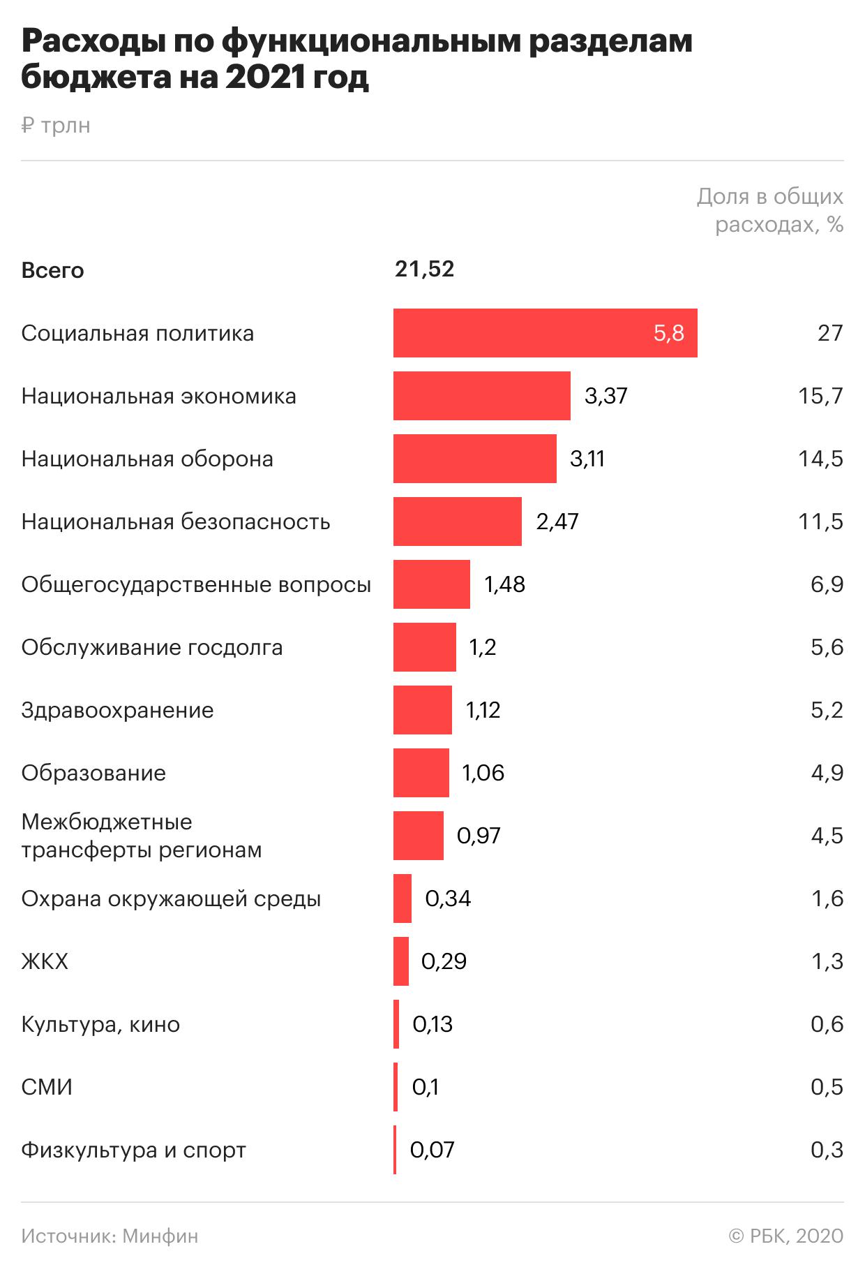 Россия впервые за много лет урежет траты на оборону