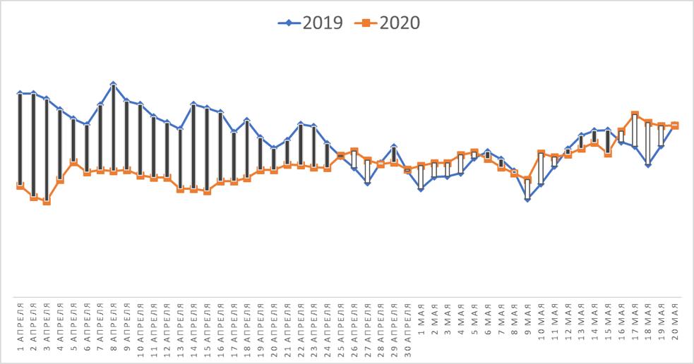 Количество просмотров объявлений вторичного рынка Москвы