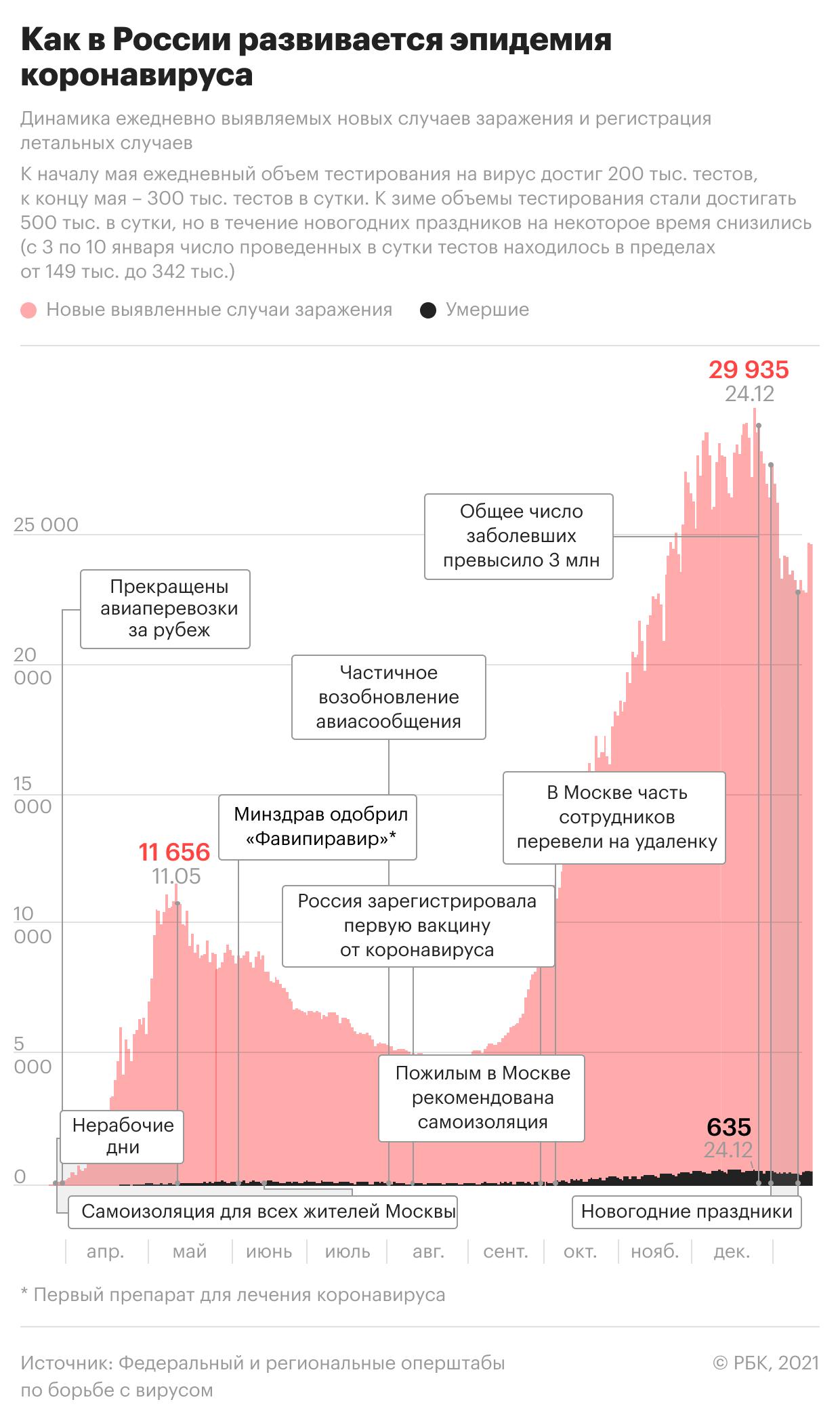 В России снова выявили более 9 тыс. заразившихся коронавирусом