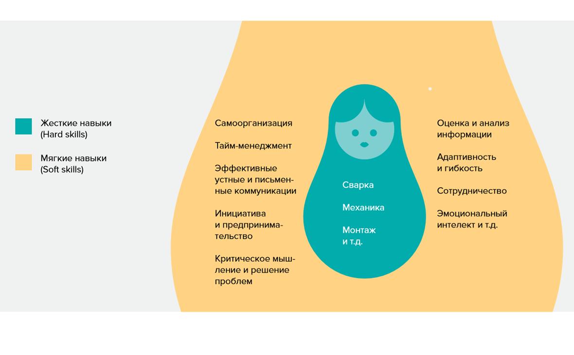 Простая модель профессиональных компетенций в виде матрешки. Внутри «жесткие» навыки, снаружи— «гибкие»