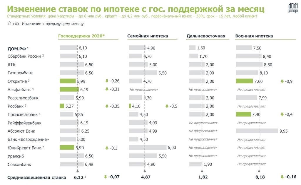 Изменение ипотечных ставок в российских банках в июне в рамках льготной программы с господдержкой. Расчеты аналитического центра «Дом.РФ»