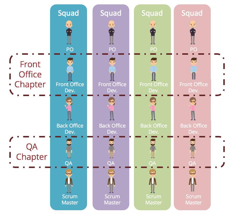 Устройство Spotify Model, где Squad— это отряд, а Chapter— отдел
