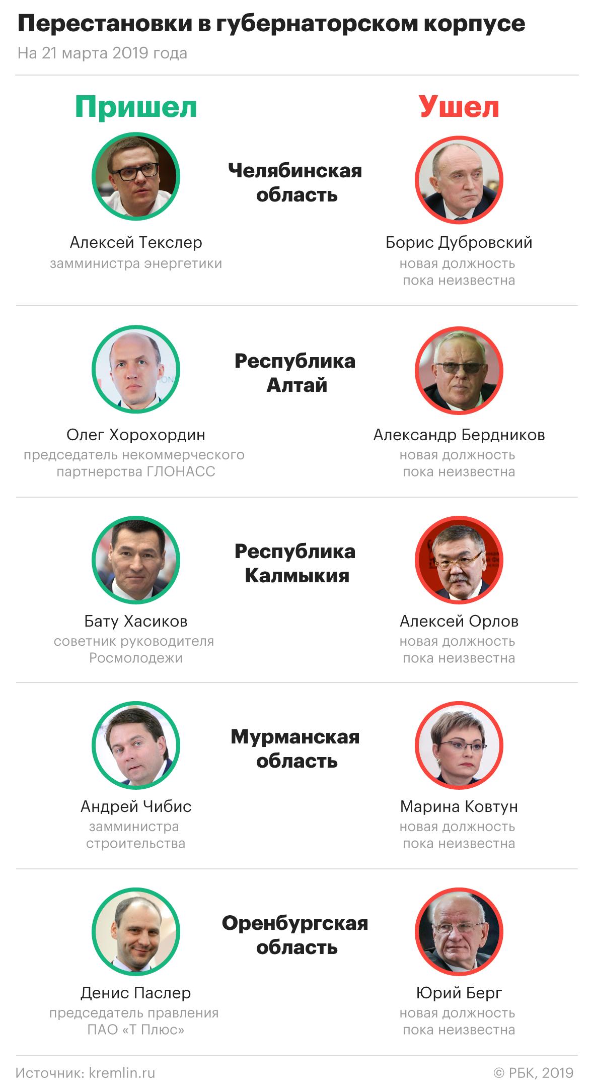 Кириенко объяснил принцип Путина по отбору чиновников